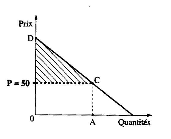 exemple de l utilite marginale