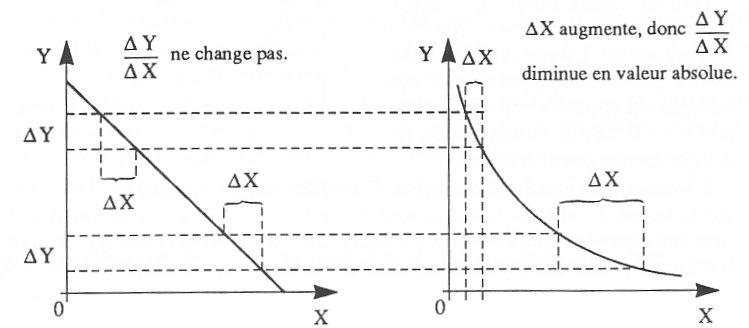 Formule pente courbe